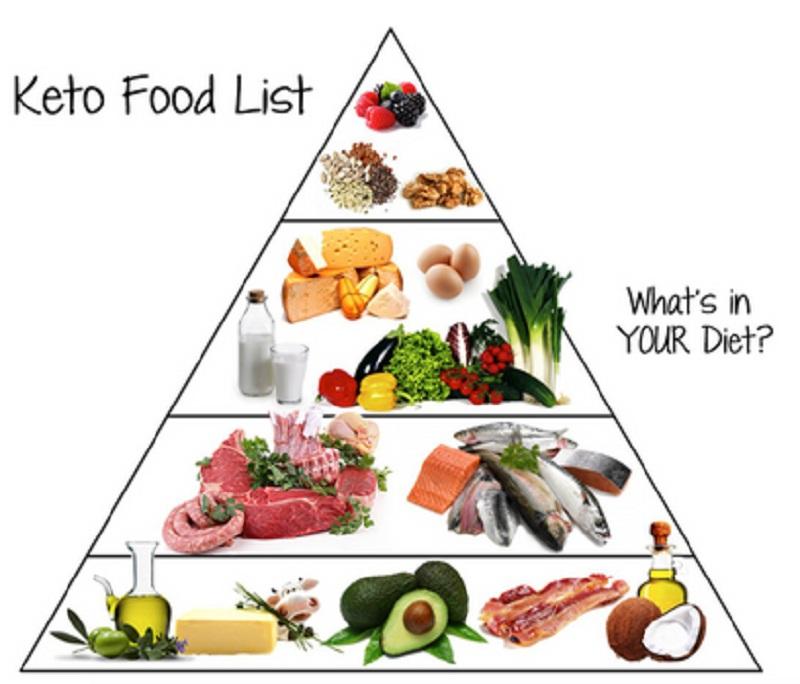 Keto là phương pháp dinh dưỡng giảm cân chuẩn mực nổi tiếng trên thế giới đến từ Nhật.