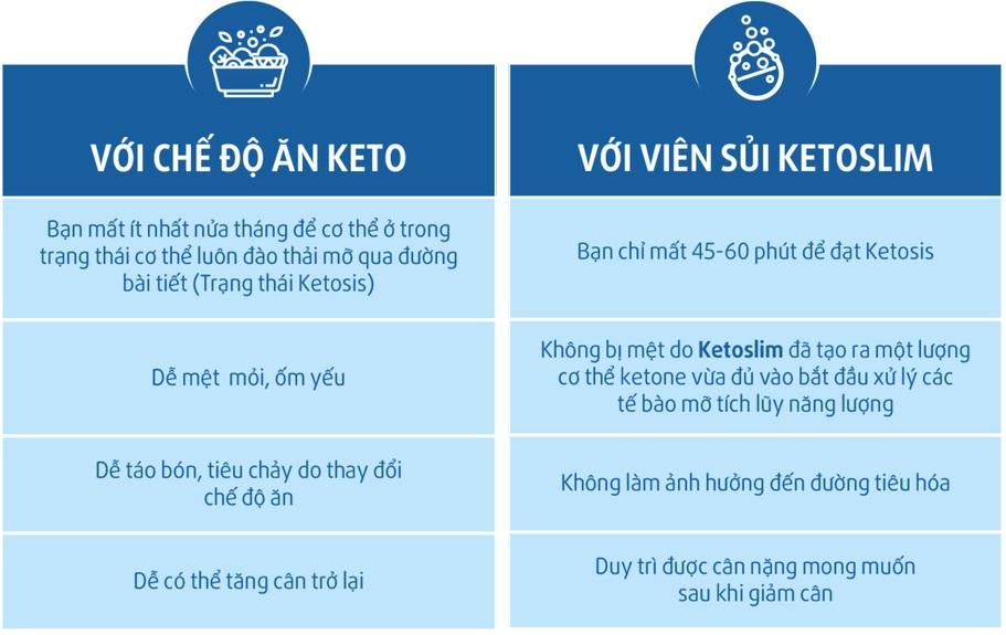 Phương pháp ăn Keto so với viên sủi giảm cân Keto Slim