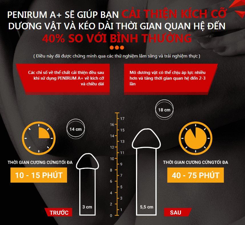 Công dụng của viên nén Penirum A+